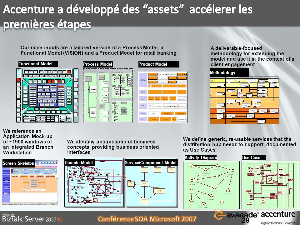 Accenture a développé des assets accélerer les premières étapes