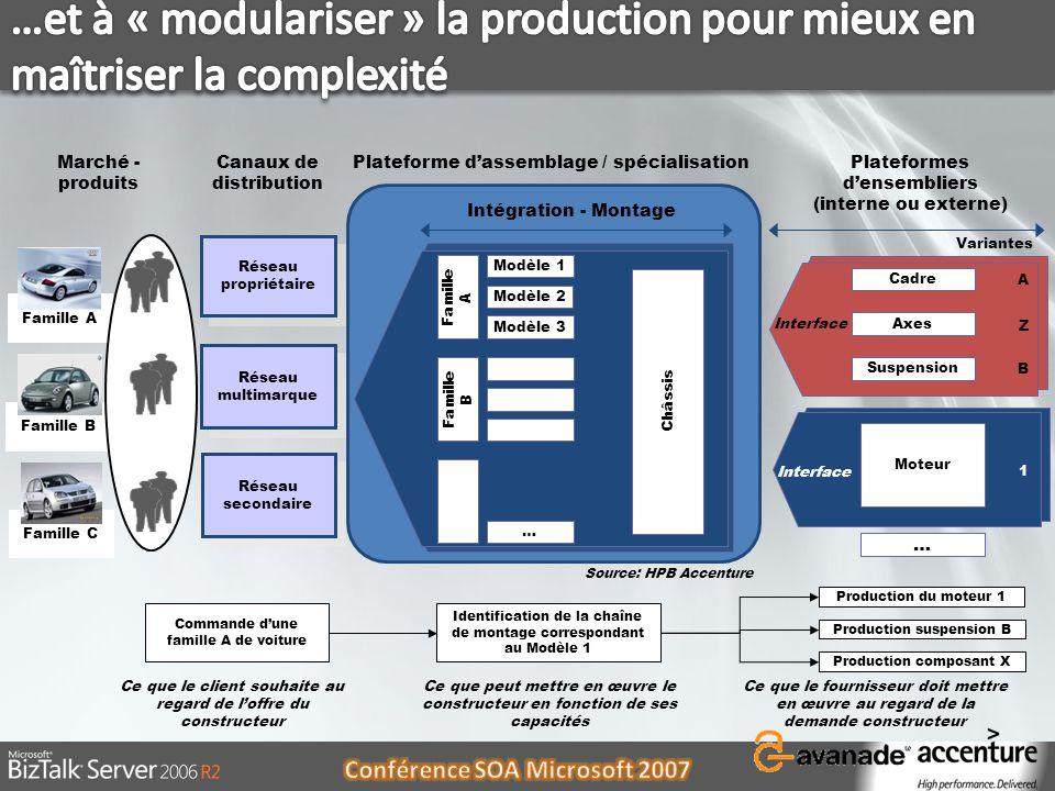 …et à « modulariser » la production pour mieux en maîtriser la complexité