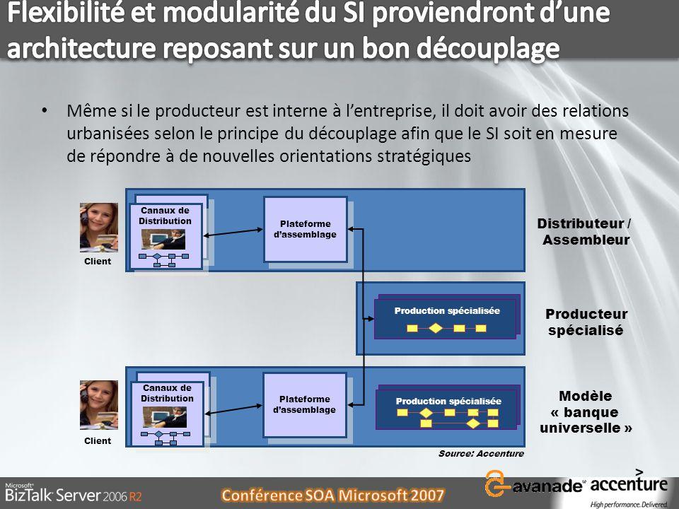Flexibilité et modularité du SI proviendront d'une architecture reposant sur un bon découplage