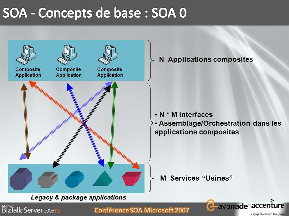 SOA - Concepts de base : SOA 0
