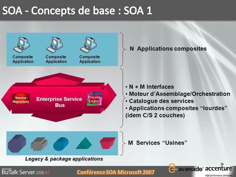 SOA - Concepts de base : SOA 1