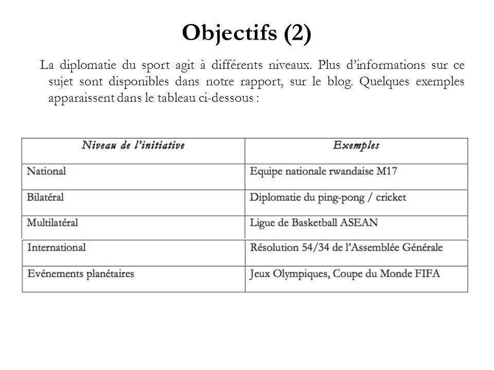 Objectifs (2)