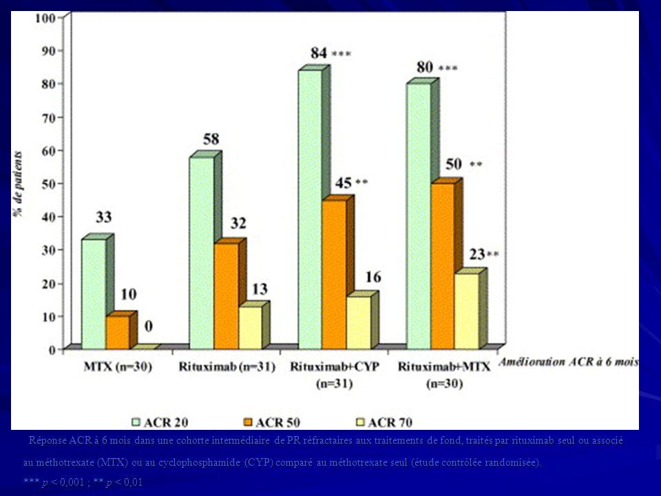 Réponse ACR à 6 mois dans une cohorte intermédiaire de PR réfractaires aux traitements de fond, traités par rituximab seul ou associé