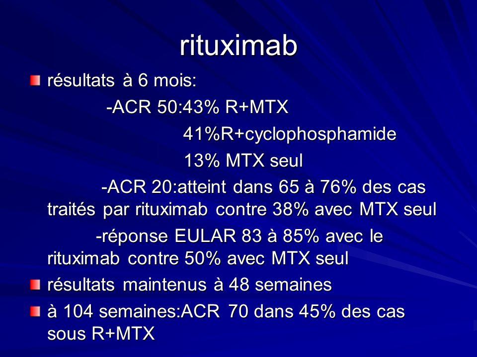 rituximab résultats à 6 mois: -ACR 50:43% R+MTX 41%R+cyclophosphamide
