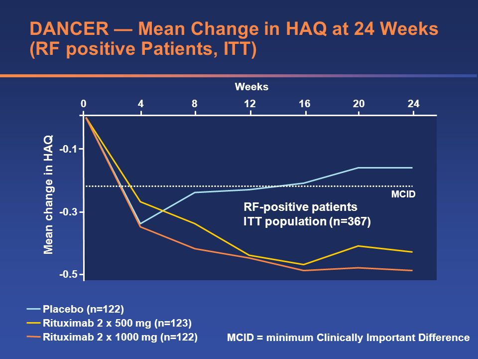 DANCER — Mean Change in HAQ at 24 Weeks (RF positive Patients, ITT)