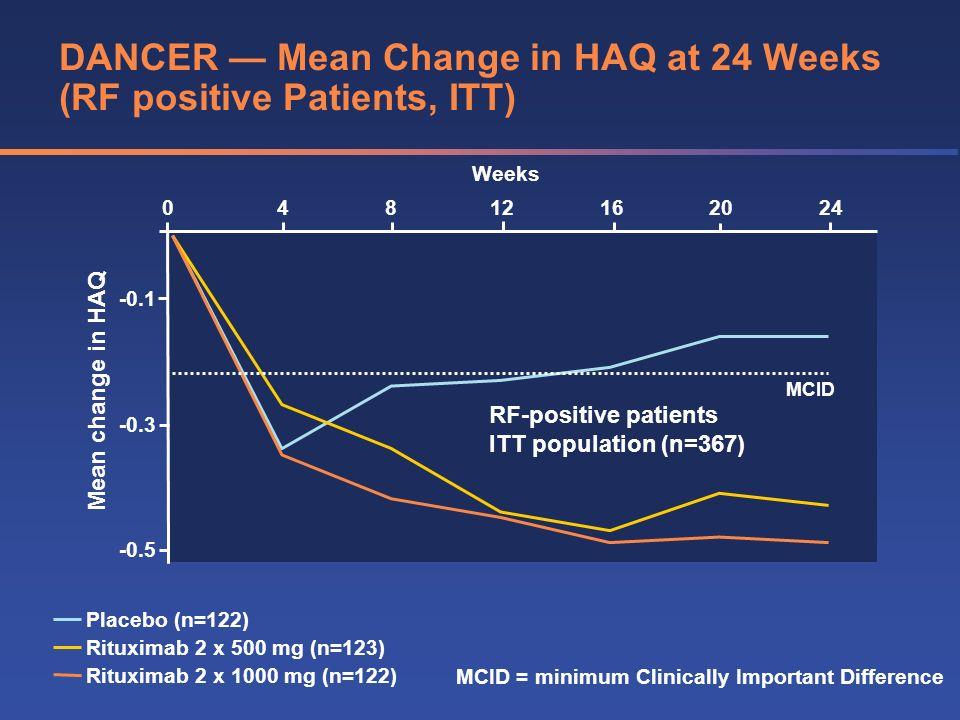DANCER — Mean Change in HAQ at 24 Weeks (RF positive Patients, ITT)