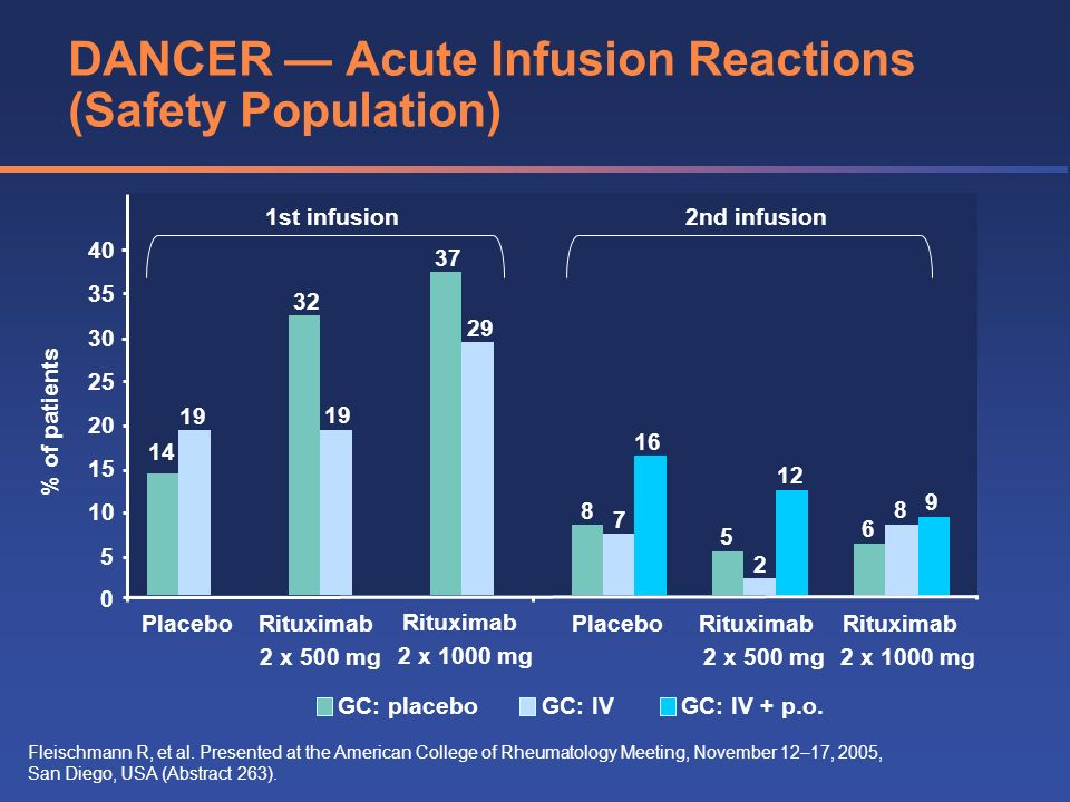 DANCER — Acute Infusion Reactions (Safety Population)