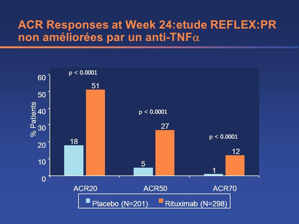 ACR Responses at Week 24:etude REFLEX:PR non améliorées par un anti-TNF
