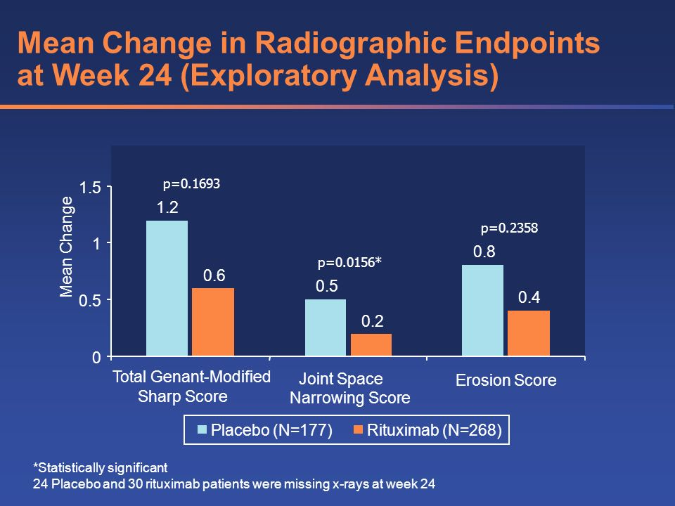 Mean Change in Radiographic Endpoints at Week 24 (Exploratory Analysis)