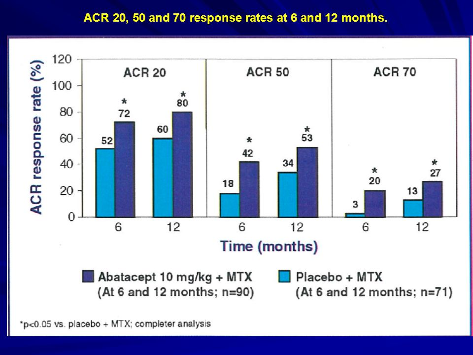 ACR 20, 50 and 70 response rates at 6 and 12 months.