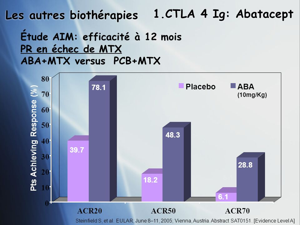 Les autres biothérapies