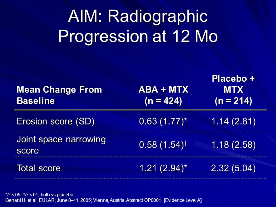 AIM: Radiographic Progression at 12 Mo