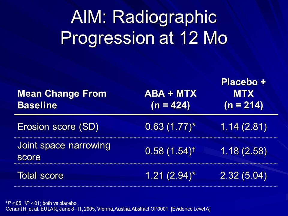 AIM: Radiographic Progression at 12 Mo