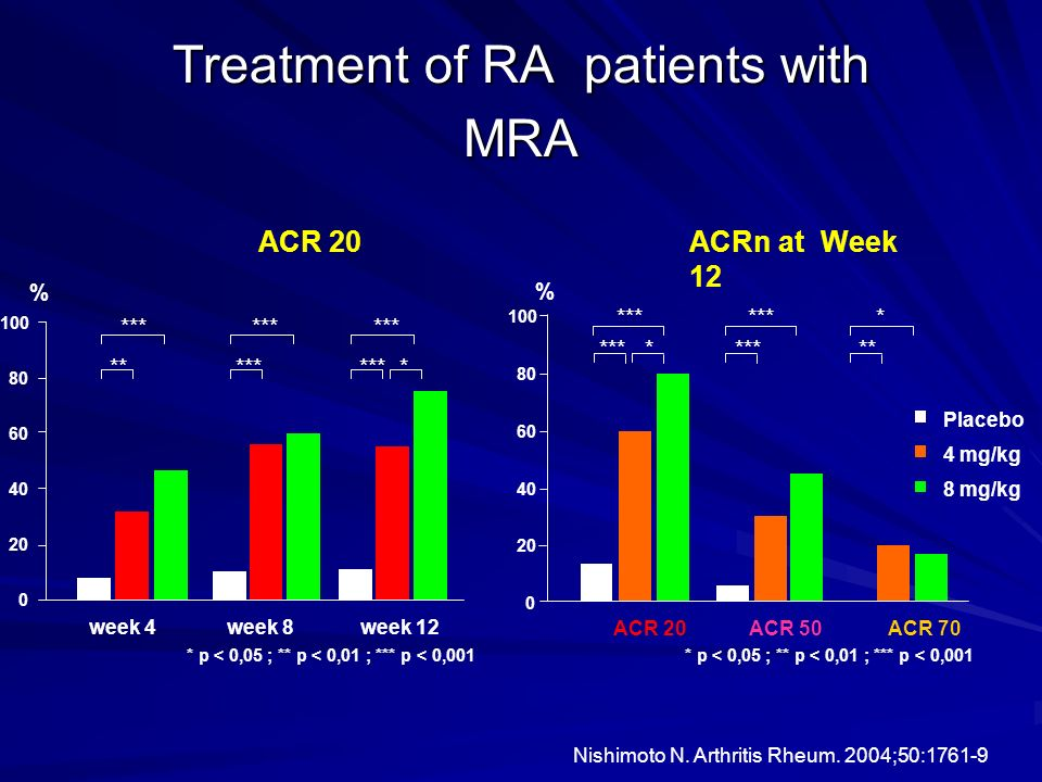 Treatment of RA patients with MRA