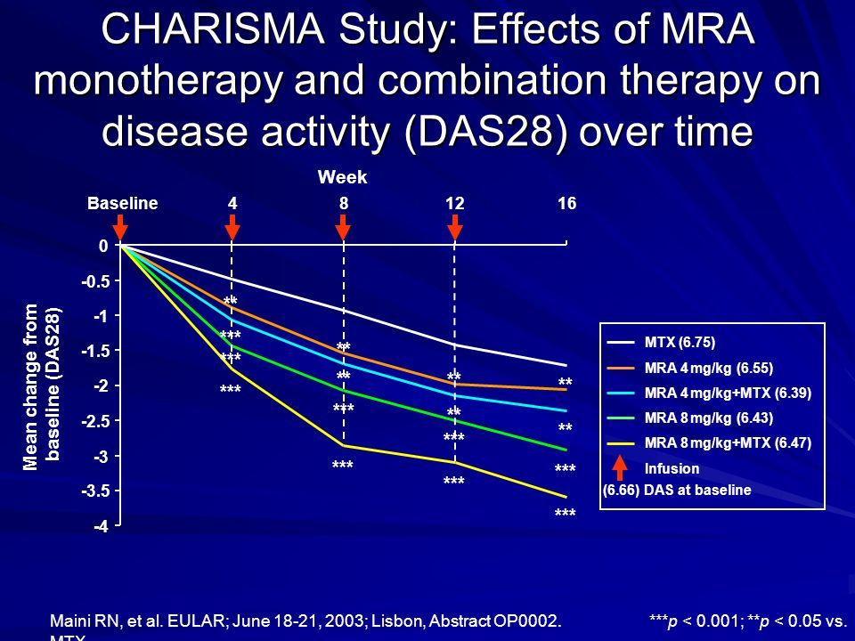 CHARISMA Study: Effects of MRA monotherapy and combination therapy on disease activity (DAS28) over time