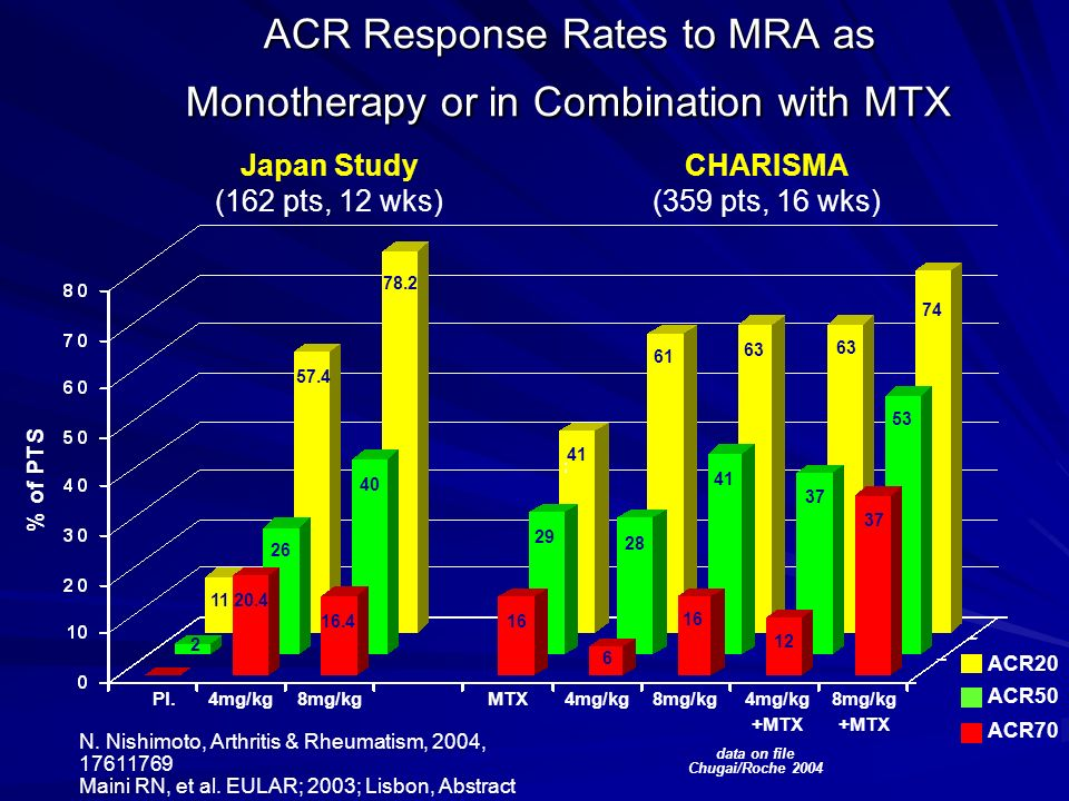 ACR Response Rates to MRA as Monotherapy or in Combination with MTX