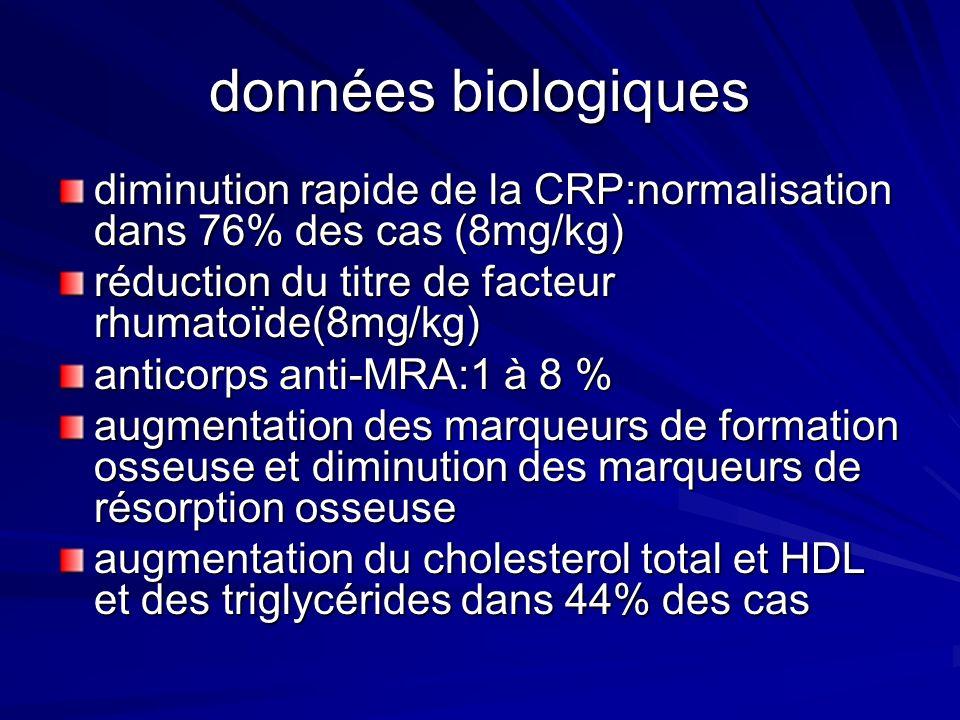 données biologiques diminution rapide de la CRP:normalisation dans 76% des cas (8mg/kg) réduction du titre de facteur rhumatoïde(8mg/kg)