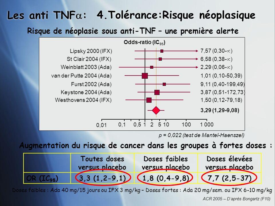 4.Tolérance:Risque néoplasique