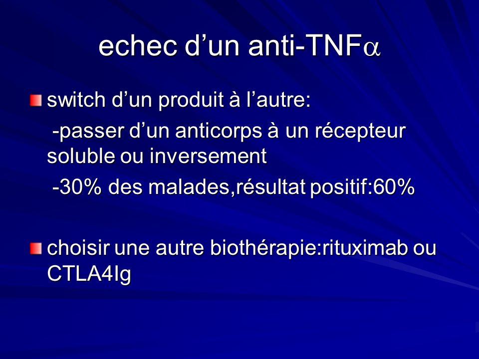 echec d'un anti-TNF switch d'un produit à l'autre: