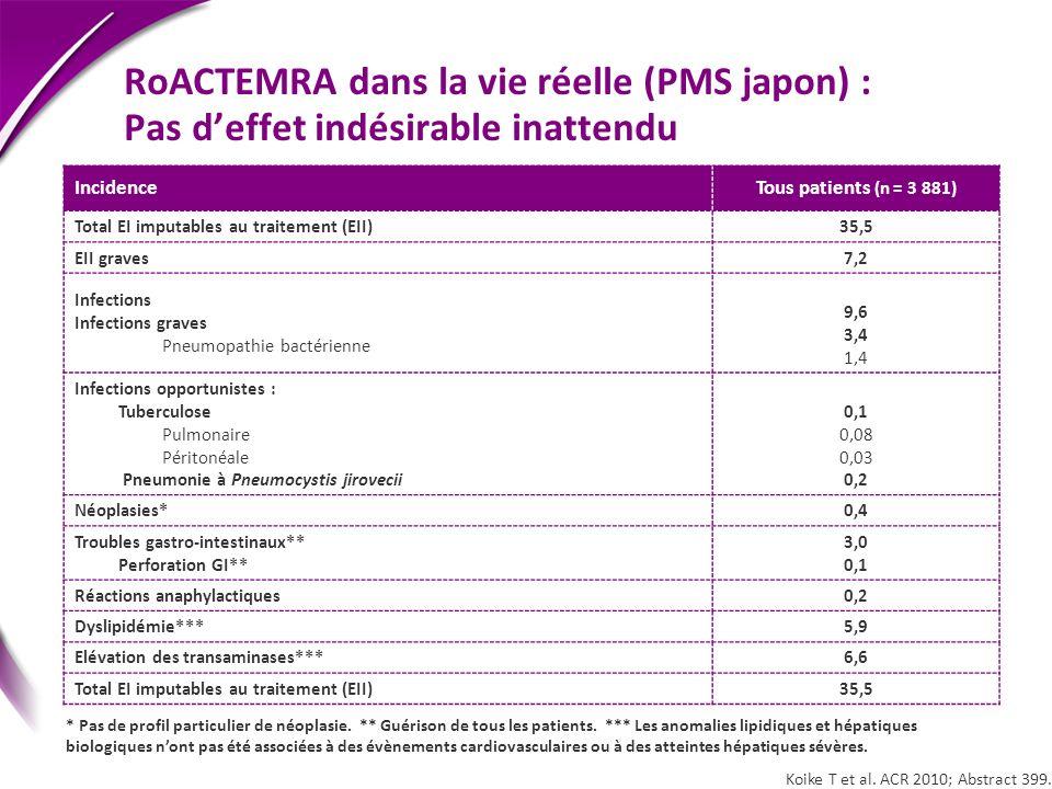 RoACTEMRA dans la vie réelle (PMS japon) : Pas d'effet indésirable inattendu