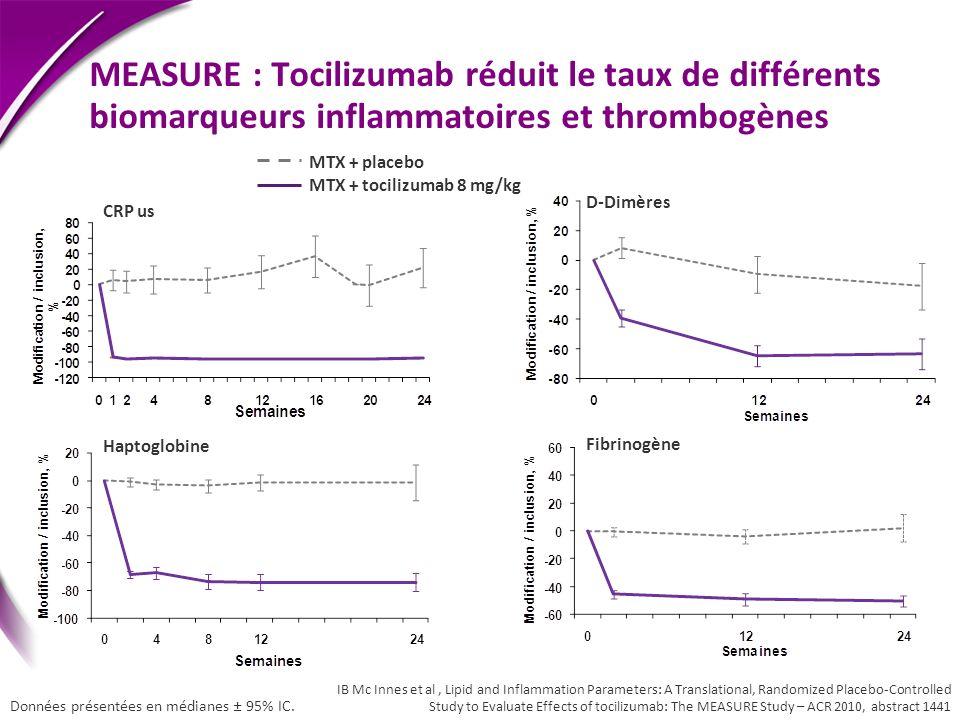 MEASURE : Tocilizumab réduit le taux de différents biomarqueurs inflammatoires et thrombogènes