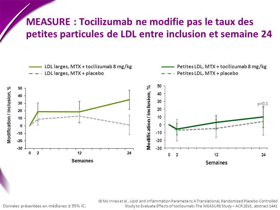 MEASURE : Tocilizumab ne modifie pas le taux des petites particules de LDL entre inclusion et semaine 24