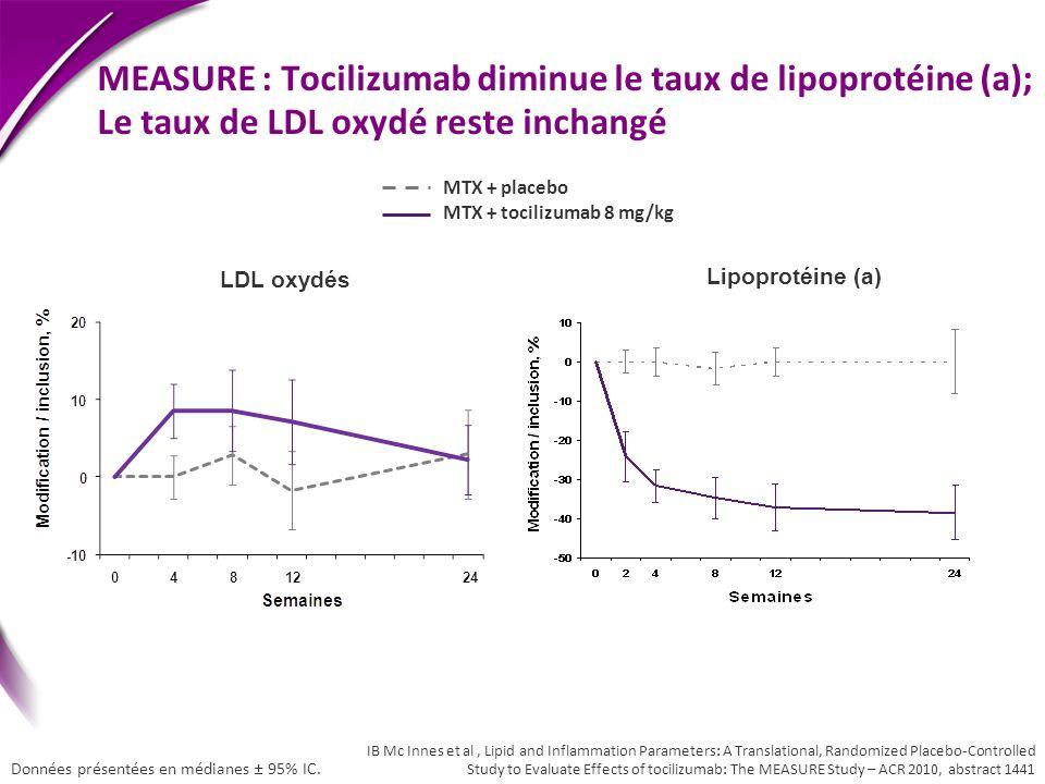 MEASURE : Tocilizumab diminue le taux de lipoprotéine (a); Le taux de LDL oxydé reste inchangé