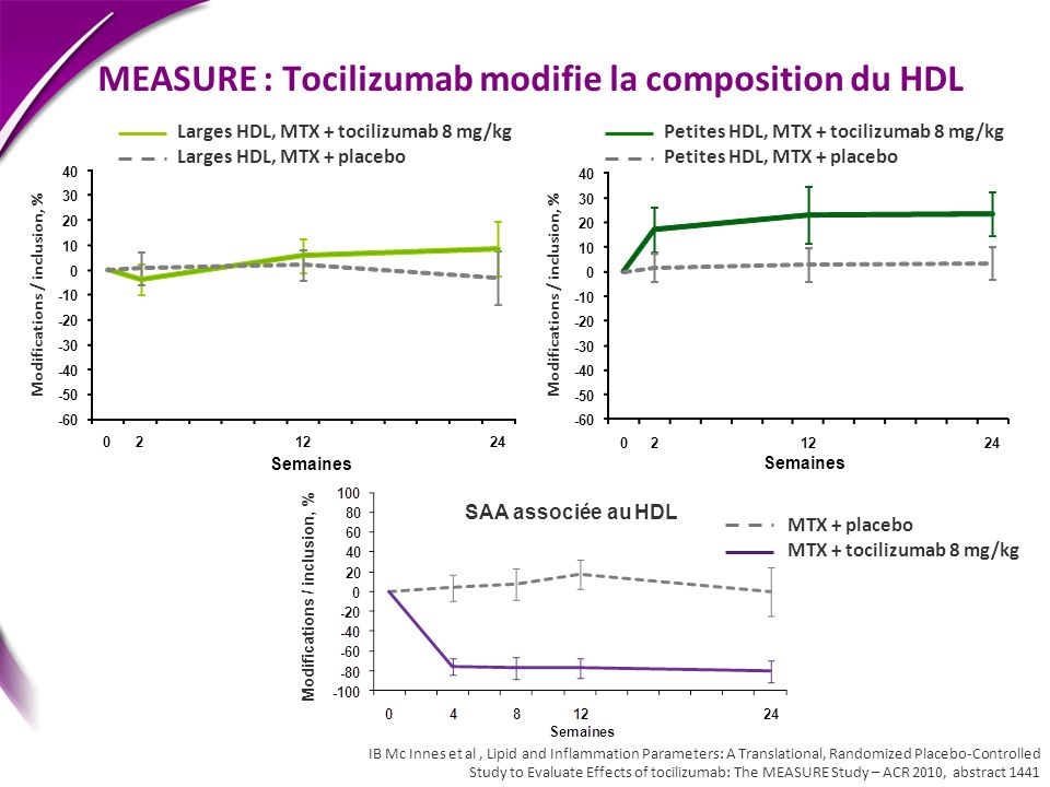 MEASURE : Tocilizumab modifie la composition du HDL