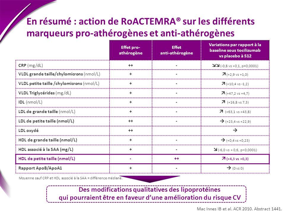 Variations par rapport à la baseline sous tocilizumab