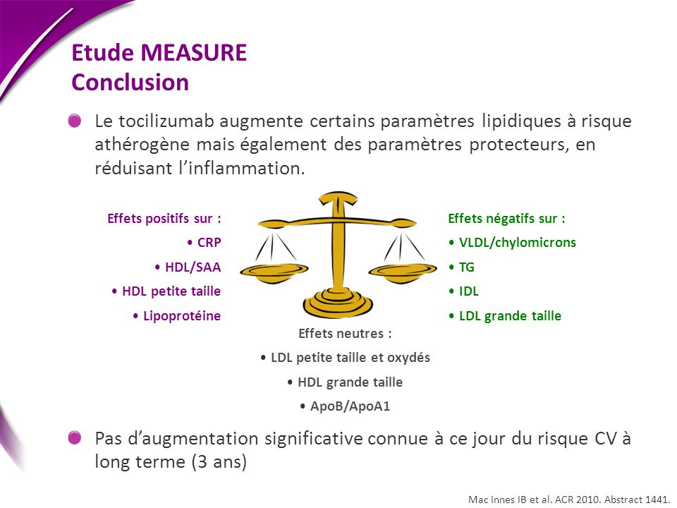 Etude MEASURE Conclusion