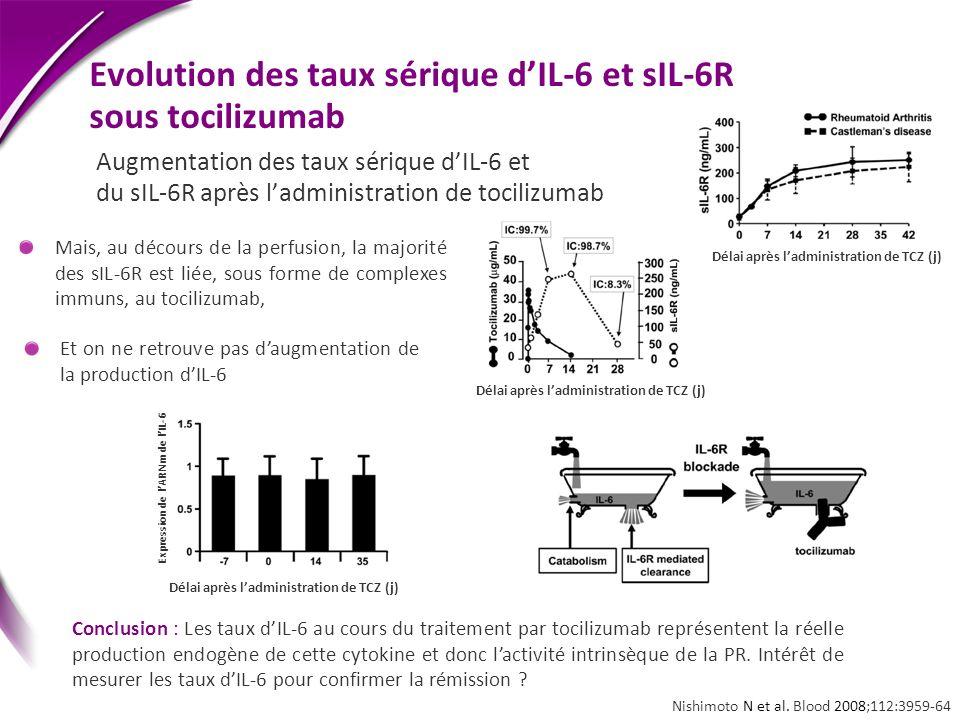 Evolution des taux sérique d'IL-6 et sIL-6R sous tocilizumab