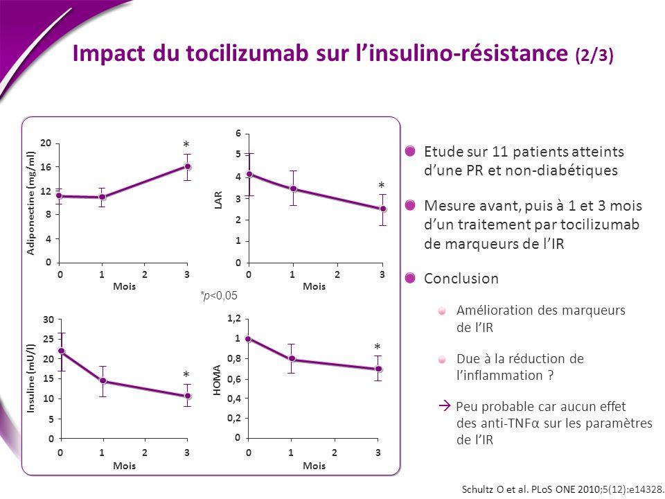 Impact du tocilizumab sur l'insulino-résistance (2/3)