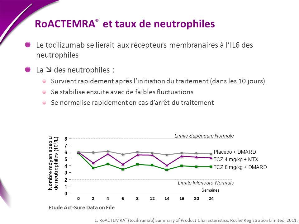 RoACTEMRA® et taux de neutrophiles