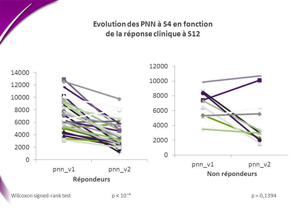 Evolution des PNN à S4 en fonction de la réponse clinique à S12