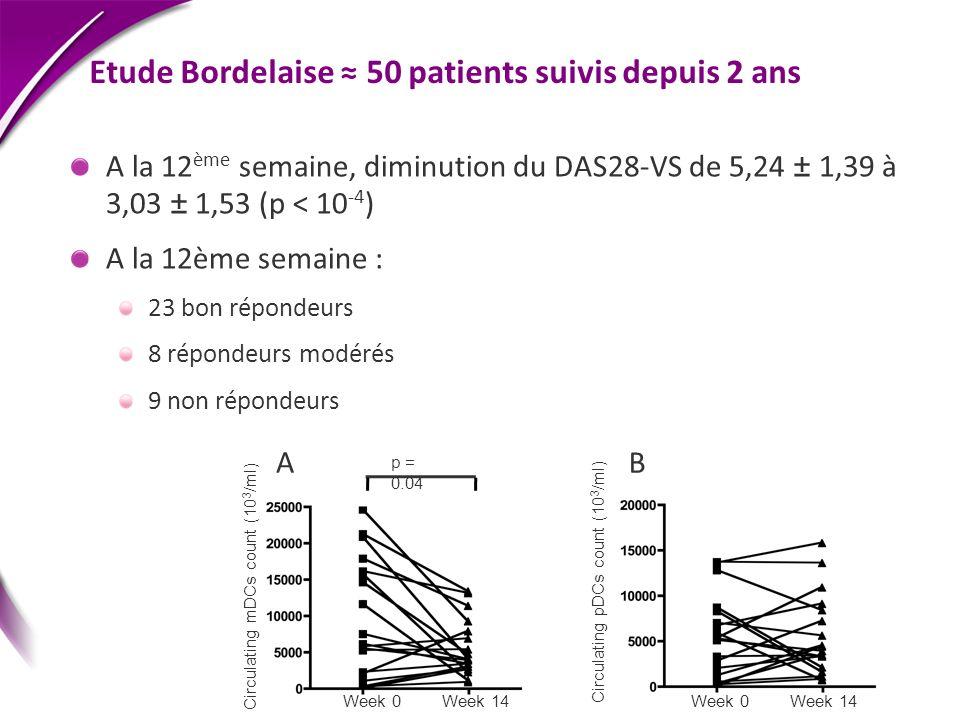 Etude Bordelaise ≈ 50 patients suivis depuis 2 ans