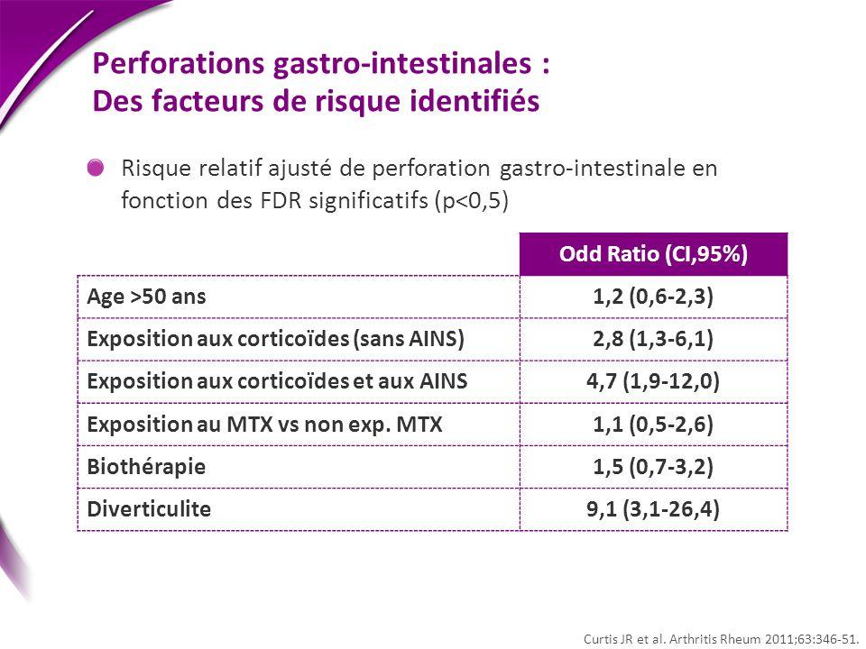 Perforations gastro-intestinales : Des facteurs de risque identifiés