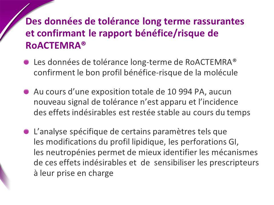 Des données de tolérance long terme rassurantes et confirmant le rapport bénéfice/risque de RoACTEMRA®