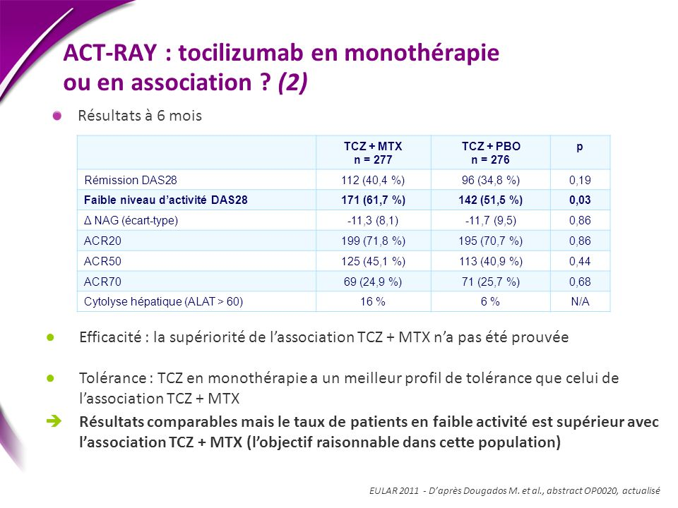 ACT-RAY : tocilizumab en monothérapie ou en association (2)