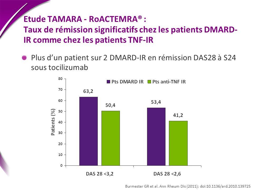 Etude TAMARA - RoACTEMRA® : Taux de rémission significatifs chez les patients DMARD-IR comme chez les patients TNF-IR