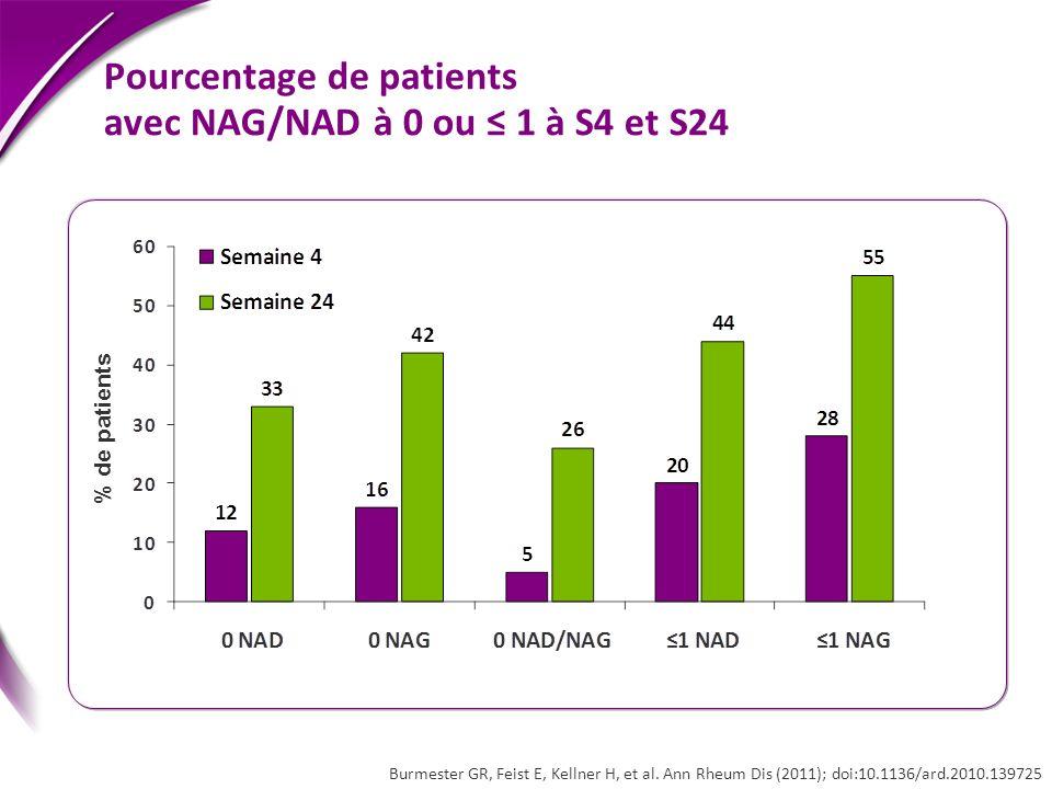 Pourcentage de patients avec NAG/NAD à 0 ou ≤ 1 à S4 et S24