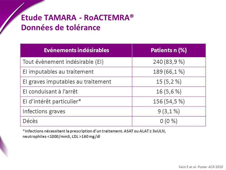 Etude TAMARA - RoACTEMRA® Données de tolérance
