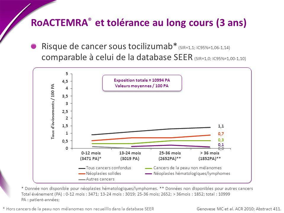 RoACTEMRA® et tolérance au long cours (3 ans)