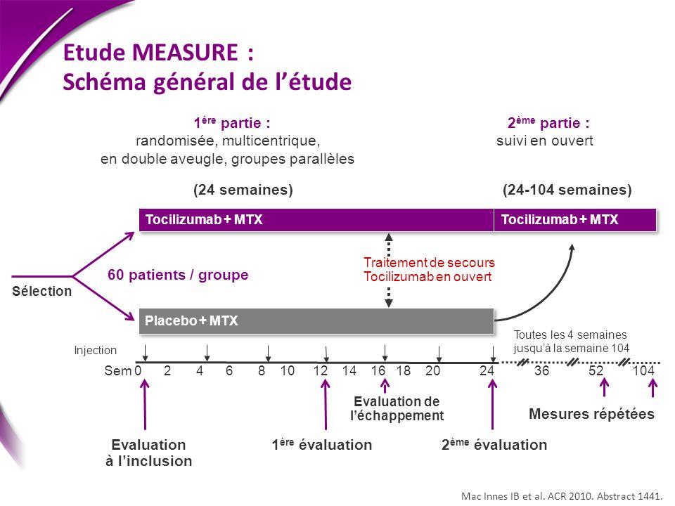 Etude MEASURE : Schéma général de l'étude