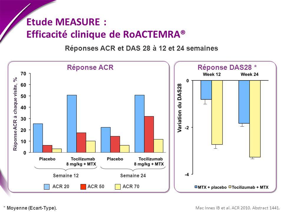 Etude MEASURE : Efficacité clinique de RoACTEMRA®