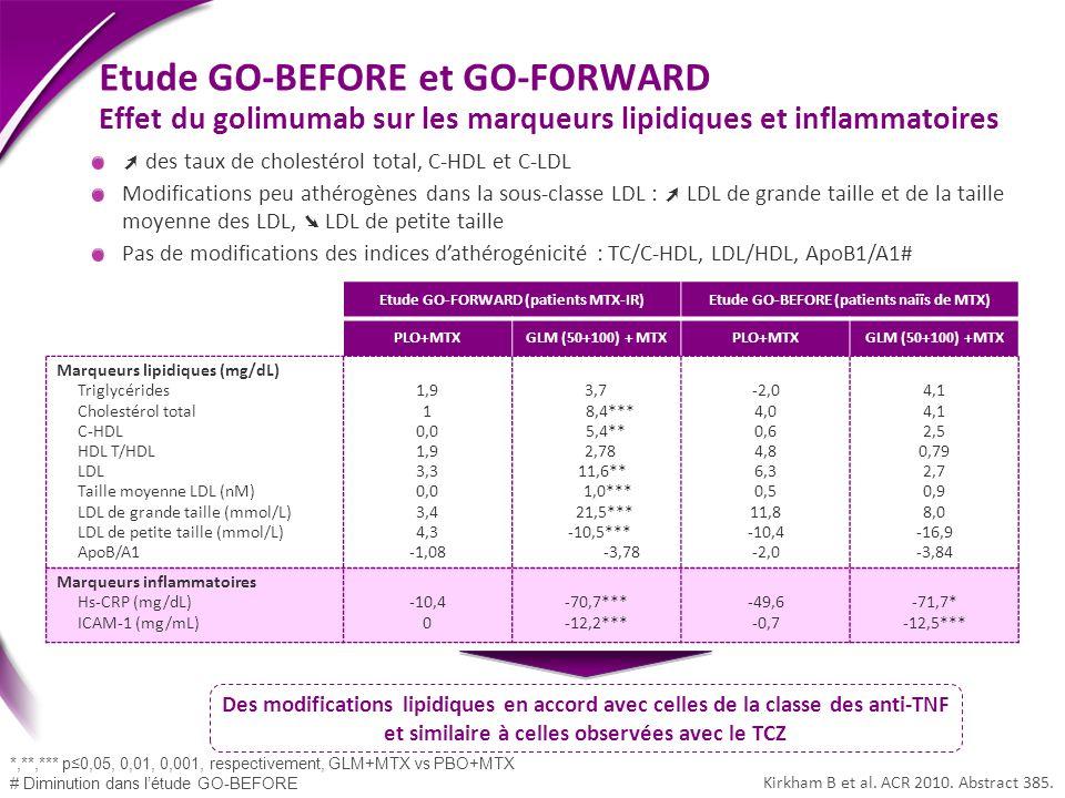 Etude GO-BEFORE et GO-FORWARD Effet du golimumab sur les marqueurs lipidiques et inflammatoires