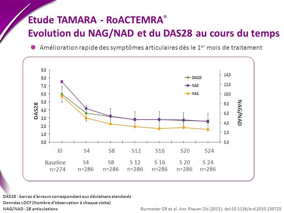 Etude TAMARA - RoACTEMRA® Evolution du NAG/NAD et du DAS28 au cours du temps