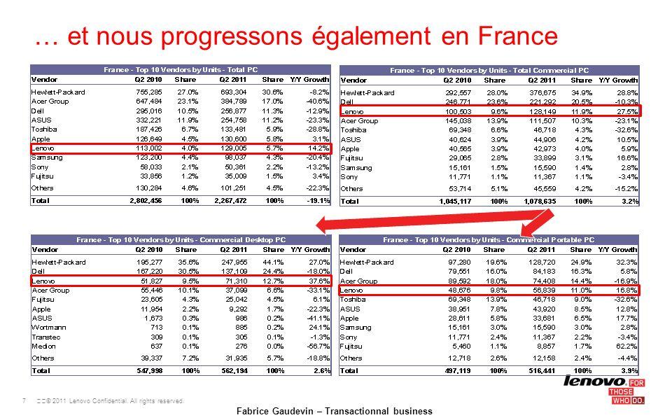 … et nous progressons également en France