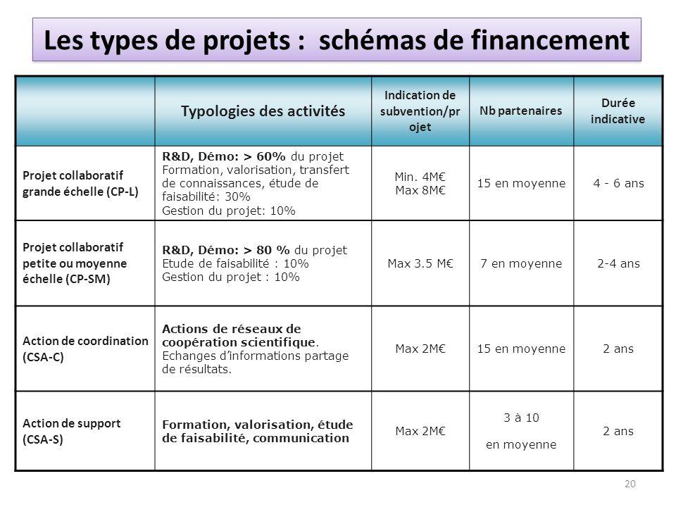 Les types de projets : schémas de financement