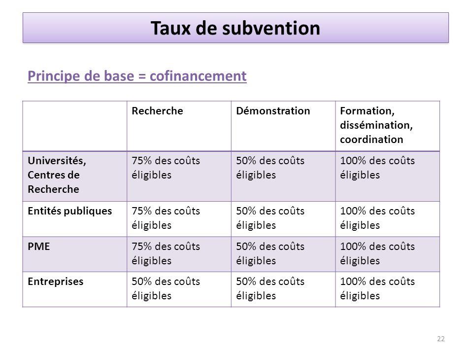 Taux de subvention Principe de base = cofinancement Recherche