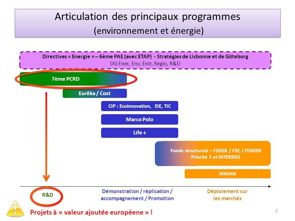 Articulation des principaux programmes (environnement et énergie)